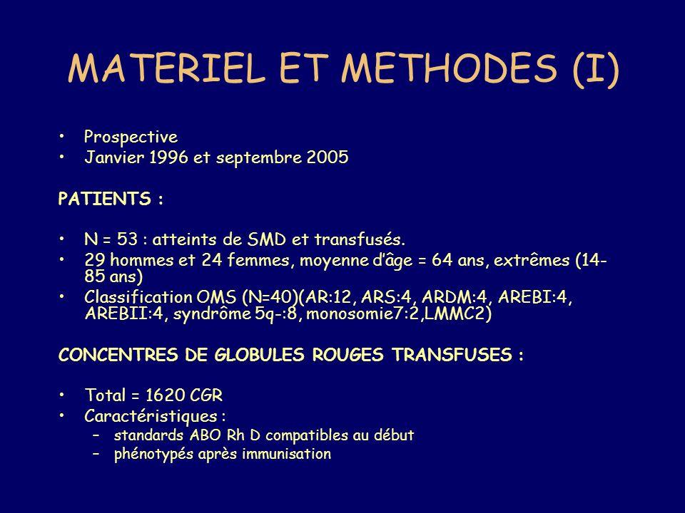 MATERIEL ET METHODES (I) Prospective Janvier 1996 et septembre 2005 PATIENTS : N = 53 : atteints de SMD et transfusés. 29 hommes et 24 femmes, moyenne