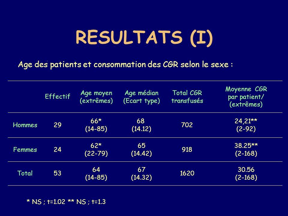 RESULTATS (II) SexeEffectif Nombre de RAI en pré transfusionnel Nombre de RAI en post transfusionnel Moyenne des RAI par patient/ extrêmes Hommes2914156 5.37* (0-26) Femmes2411253 10.54* (0-72) Total5325409 8.35 (1-72) Résulat du suivi par RAI selon le sexe : * NS ; t=1.65