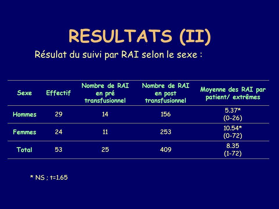 RESULTATS (II) SexeEffectif Nombre de RAI en pré transfusionnel Nombre de RAI en post transfusionnel Moyenne des RAI par patient/ extrêmes Hommes29141