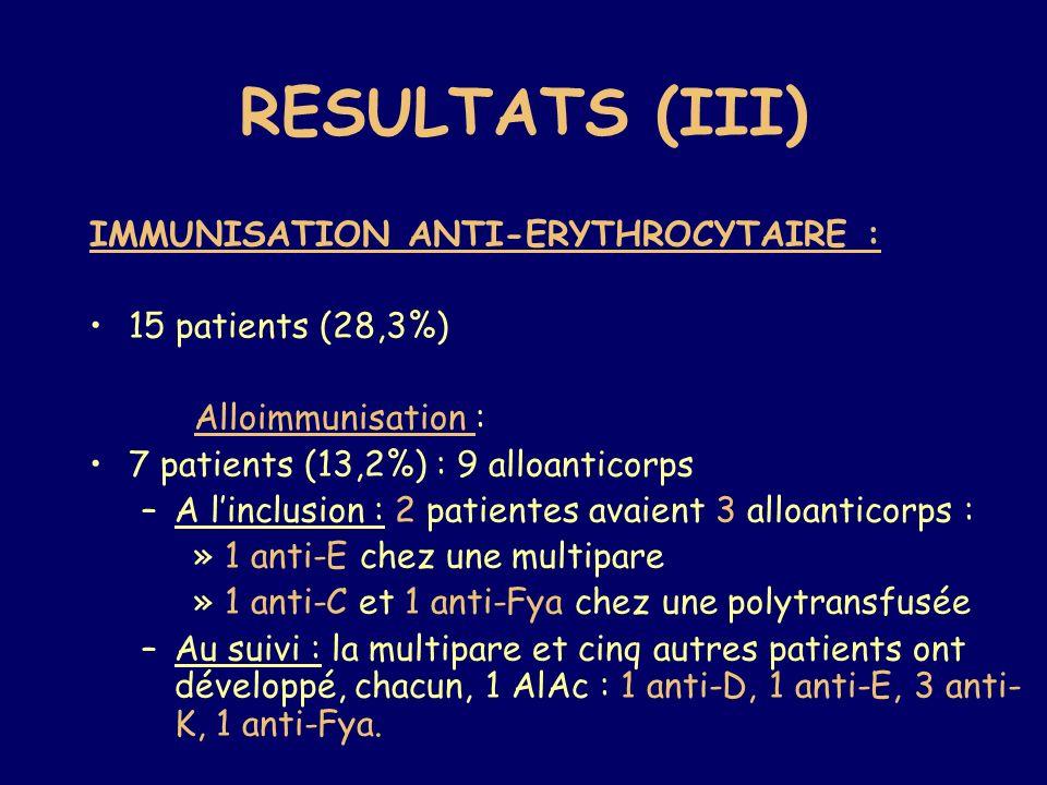 RESULTATS (III) IMMUNISATION ANTI-ERYTHROCYTAIRE : 15 patients (28,3%) Alloimmunisation : 7 patients (13,2%) : 9 alloanticorps –A linclusion : 2 patientes avaient 3 alloanticorps : » 1 anti-E chez une multipare » 1 anti-C et 1 anti-Fya chez une polytransfusée –Au suivi : la multipare et cinq autres patients ont développé, chacun, 1 AlAc : 1 anti-D, 1 anti-E, 3 anti- K, 1 anti-Fya.