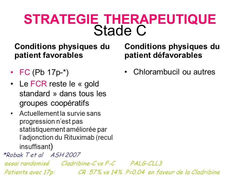 Stade C Conditions physiques du patient favorables FC (Pb 17p-*) Le FCR reste le « gold standard » dans tous les groupes coopératifs Actuellement la s
