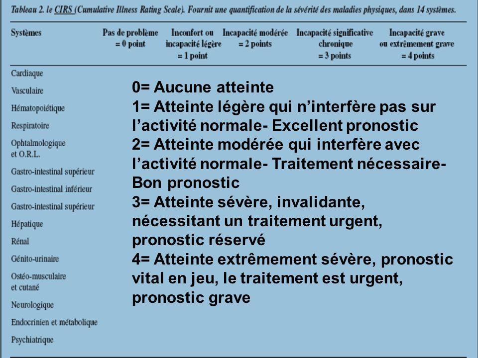 0= Aucune atteinte 1= Atteinte légère qui ninterfère pas sur lactivité normale- Excellent pronostic 2= Atteinte modérée qui interfère avec lactivité n