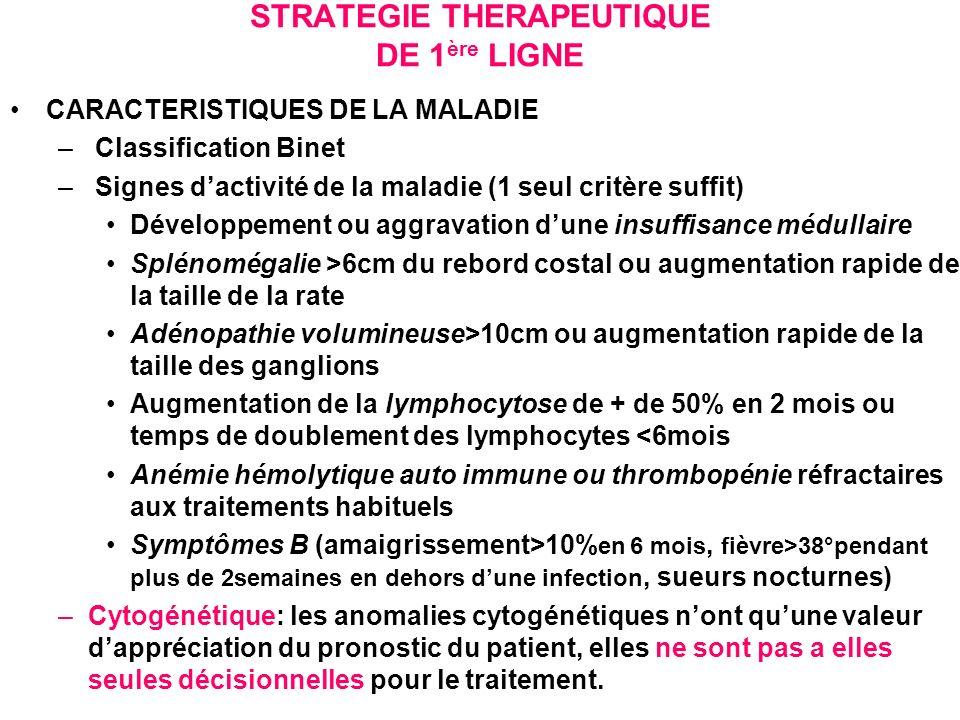CRITERES DE REPONSE - Absence de syndrome tumoral clinique - Lymphocytes 4000 /mm3 - PNN 1500 /mm3 - Plaquettes 100 000/mm3 - Hb 11 g/dl (en dehors de toute transfusion) -Quand lobjectif thérapeutique était une réduction maximale et durable de la maladie: (pas pour tous les patients) -Myélogramme + BOM -TDM cervico thoraco abdomino pelvienne -Ceux qui seront en RC, bénéficieront dune étude dune MRD en cytométrie de flux?