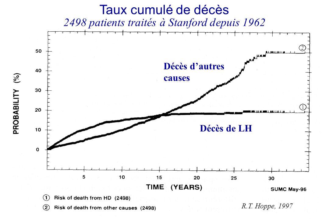 R.T. Hoppe, 1997 Taux cumulé de décès 2498 patients traités à Stanford depuis 1962 Décès de LH Décès dautres causes