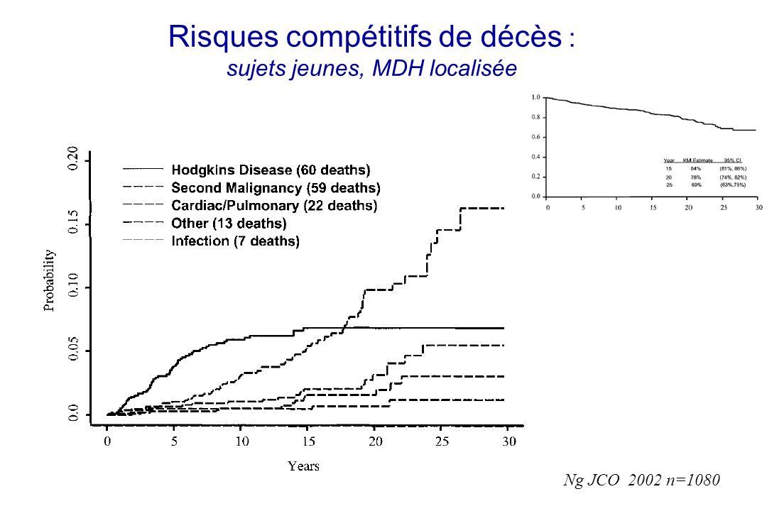 Risques compétitifs de décès : sujets jeunes, MDH localisée Ng JCO 2002 n=1080