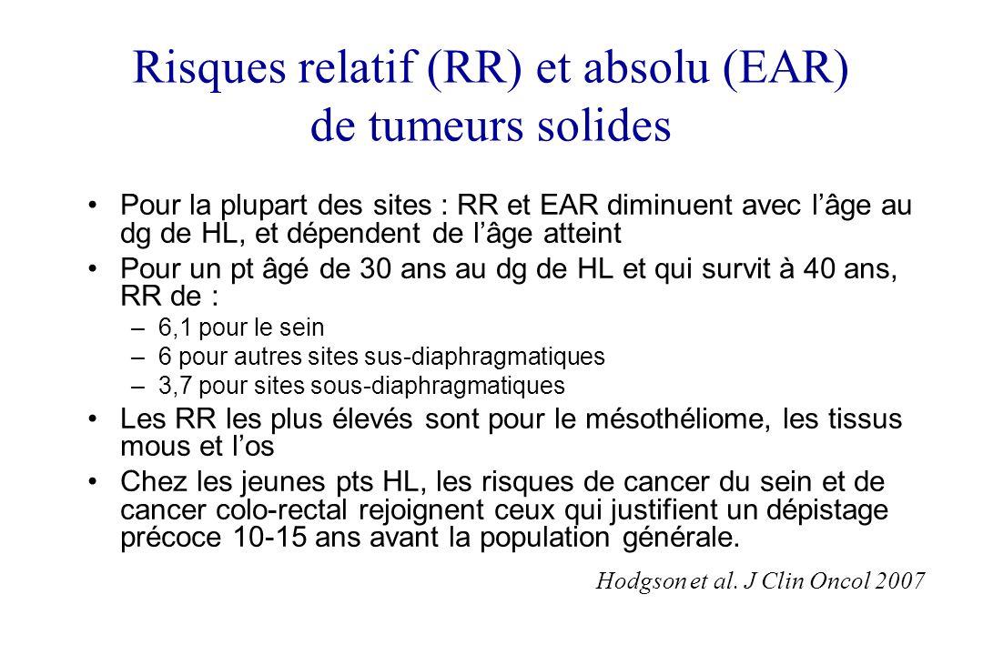 Risques relatif (RR) et absolu (EAR) de tumeurs solides Pour la plupart des sites : RR et EAR diminuent avec lâge au dg de HL, et dépendent de lâge at