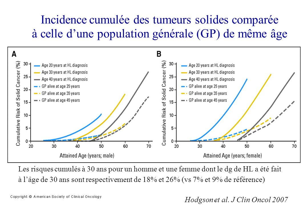Incidence cumulée des tumeurs solides comparée à celle dune population générale (GP) de même âge Hodgson et al. J Clin Oncol 2007 Les risques cumulés