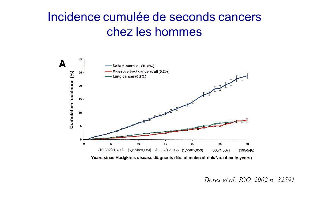 Incidence cumulée de seconds cancers chez les hommes Dores et al. JCO 2002 n=32591