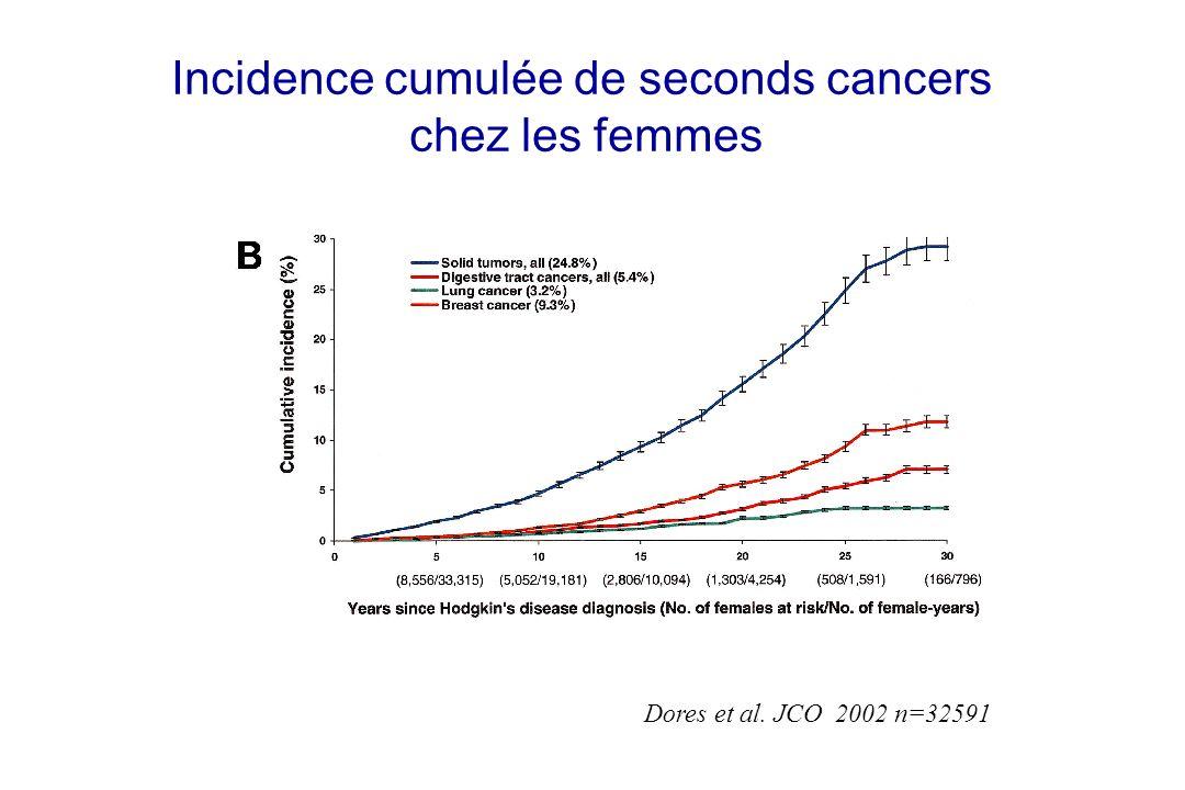 Incidence cumulée de seconds cancers chez les femmes Dores et al. JCO 2002 n=32591