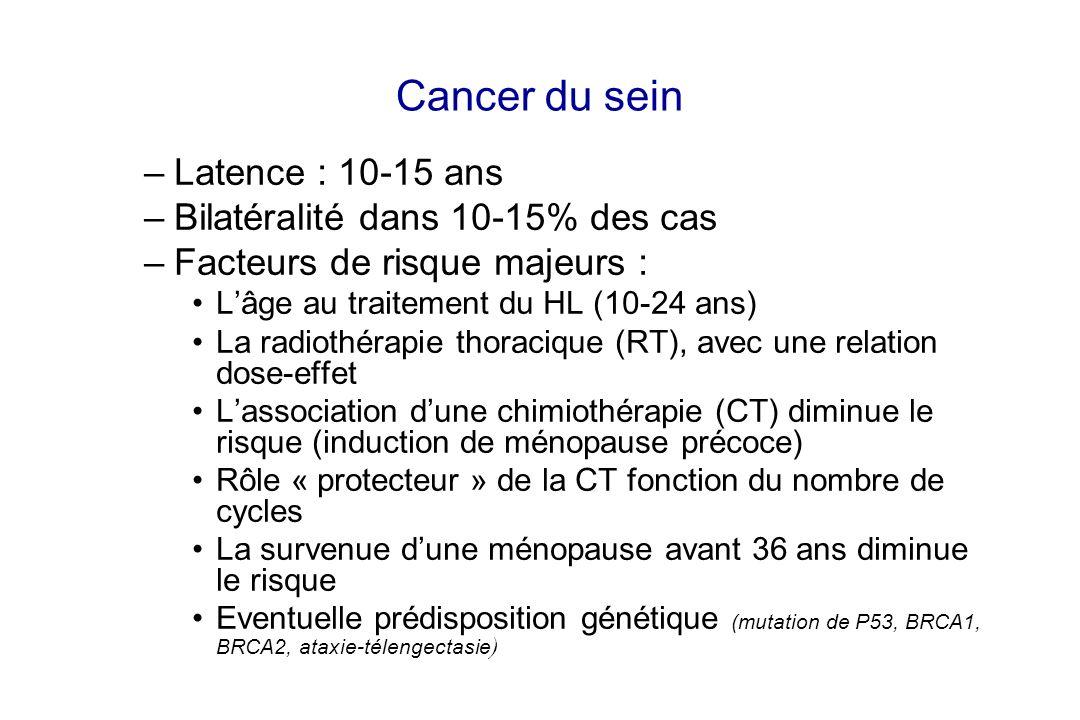 Cancer du sein –Latence : 10-15 ans –Bilatéralité dans 10-15% des cas –Facteurs de risque majeurs : Lâge au traitement du HL (10-24 ans) La radiothéra
