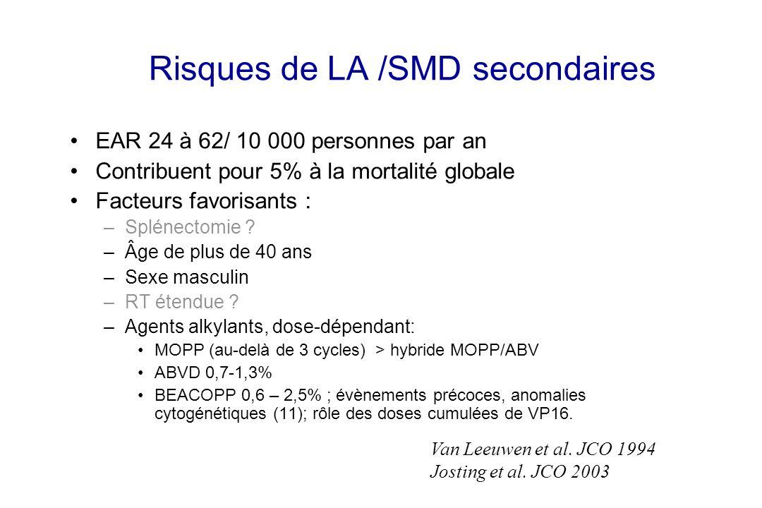 Risques de LA /SMD secondaires EAR 24 à 62/ 10 000 personnes par an Contribuent pour 5% à la mortalité globale Facteurs favorisants : –Splénectomie ?