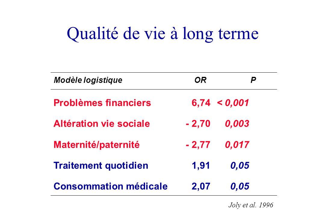 Qualité de vie à long terme Problèmes financiers6,74< 0,001 Altération vie sociale- 2,700,003 Maternité/paternité- 2,770,017 Traitement quotidien1,910