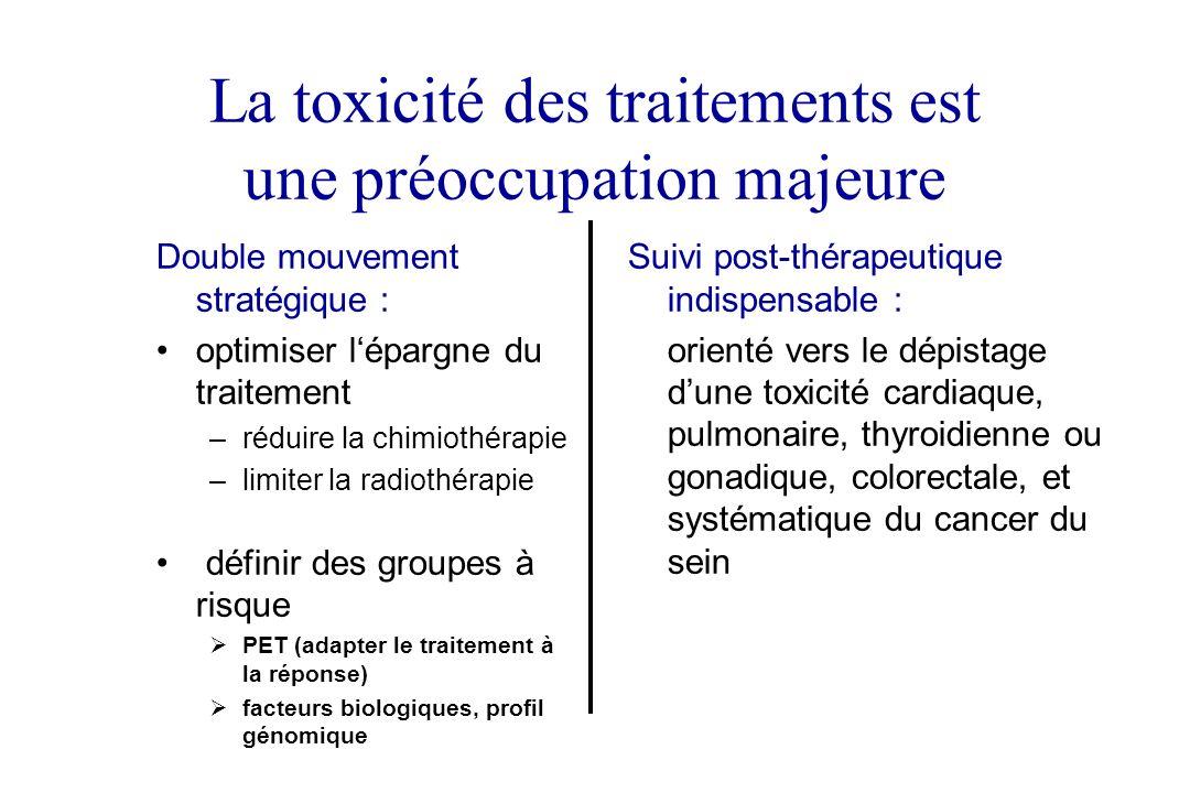 La toxicité des traitements est une préoccupation majeure Double mouvement stratégique : optimiser lépargne du traitement –réduire la chimiothérapie –