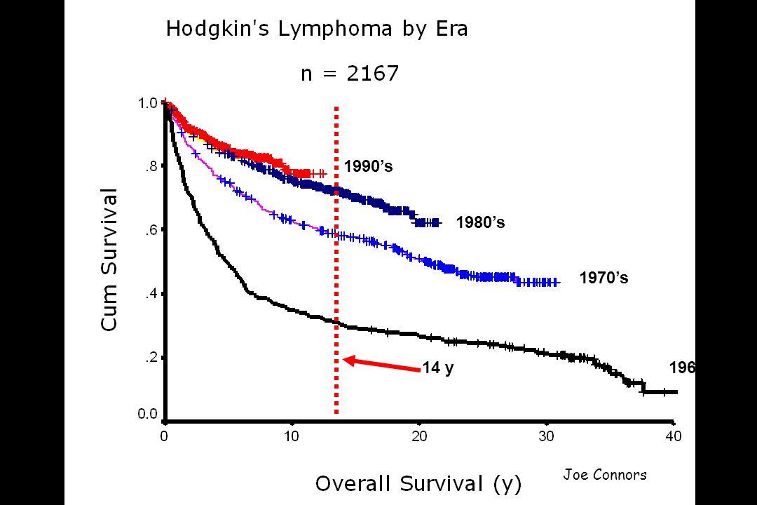 Cancer du sein –Latence : 10-15 ans –Bilatéralité dans 10-15% des cas –Facteurs de risque majeurs : Lâge au traitement du HL (10-24 ans) La radiothérapie thoracique (RT), avec une relation dose-effet Lassociation dune chimiothérapie (CT) diminue le risque (induction de ménopause précoce) Rôle « protecteur » de la CT fonction du nombre de cycles La survenue dune ménopause avant 36 ans diminue le risque Eventuelle prédisposition génétique (mutation de P53, BRCA1, BRCA2, ataxie-télengectasie ) Travis et al.
