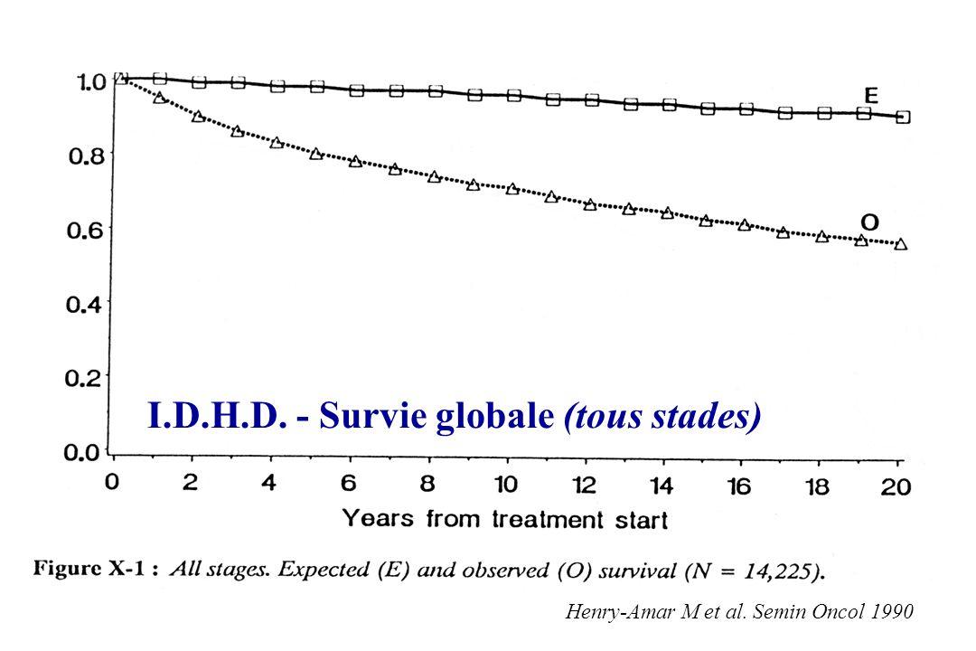 I.D.H.D. - Survie globale (tous stades) Henry-Amar M et al. Semin Oncol 1990