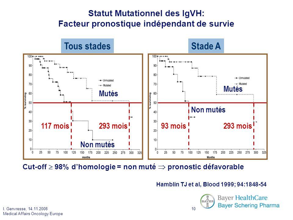 I. Genvresse, 14.11.2008 Medical Affairs Oncology Europe 10 Statut Mutationnel des IgVH: Facteur pronostique indépendant de survie Cut-off 98% dhomolo