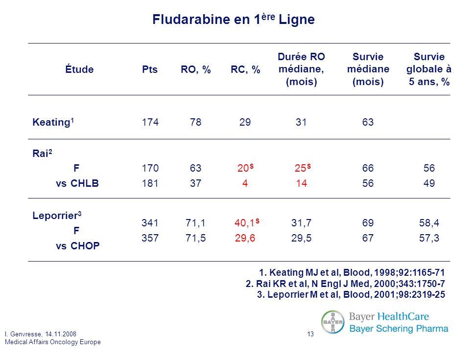 I. Genvresse, 14.11.2008 Medical Affairs Oncology Europe 13 Fludarabine en 1 ère Ligne ÉtudePtsRO, %RC, % Durée RO médiane, (mois) Survie médiane (moi