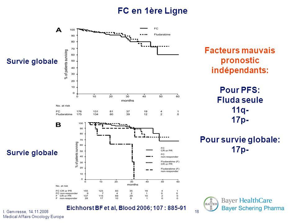 I. Genvresse, 14.11.2008 Medical Affairs Oncology Europe 18 FC en 1ère Ligne Survie globale Facteurs mauvais pronostic indépendants: Pour PFS: Fluda s