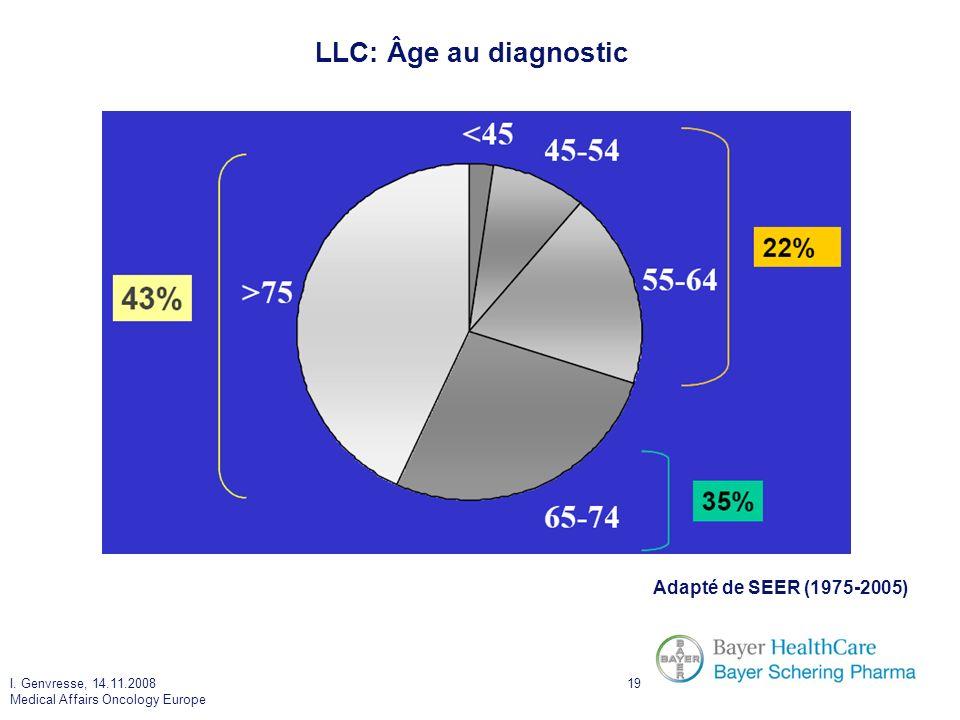 I. Genvresse, 14.11.2008 Medical Affairs Oncology Europe 19 LLC: Âge au diagnostic Adapté de SEER (1975-2005)