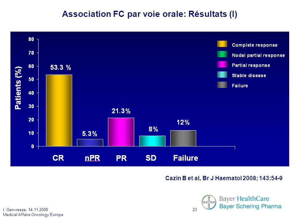 I. Genvresse, 14.11.2008 Medical Affairs Oncology Europe 23 Association FC par voie orale: Résultats (I) Cazin B et al, Br J Haematol 2008; 143:54-9