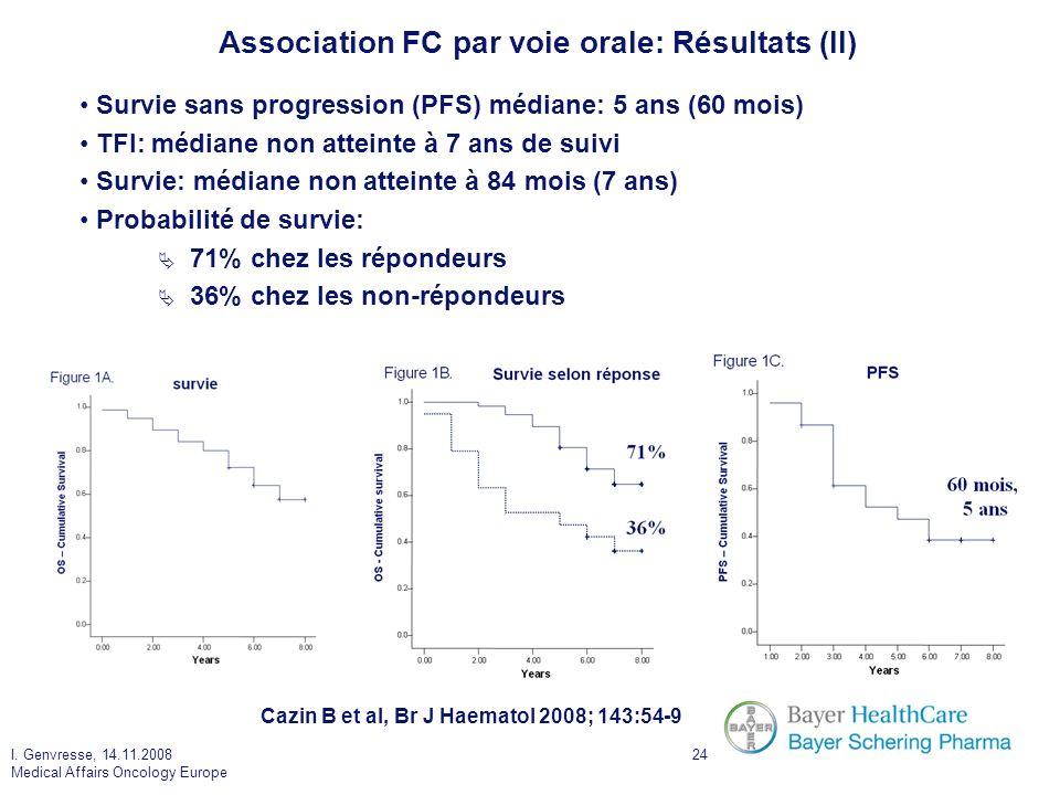I. Genvresse, 14.11.2008 Medical Affairs Oncology Europe 24 Survie sans progression (PFS) médiane: 5 ans (60 mois) TFI: médiane non atteinte à 7 ans d