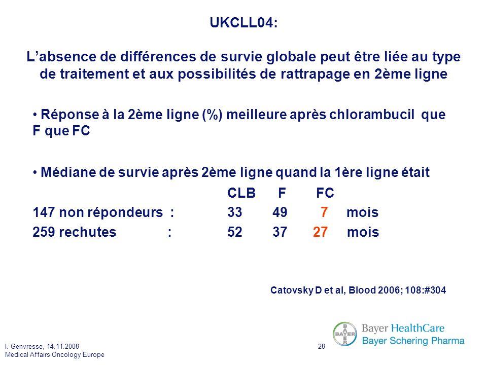 I. Genvresse, 14.11.2008 Medical Affairs Oncology Europe 28 UKCLL04: Labsence de différences de survie globale peut être liée au type de traitement et