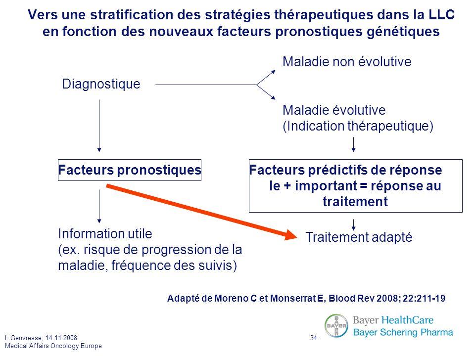 I. Genvresse, 14.11.2008 Medical Affairs Oncology Europe 34 Vers une stratification des stratégies thérapeutiques dans la LLC en fonction des nouveaux