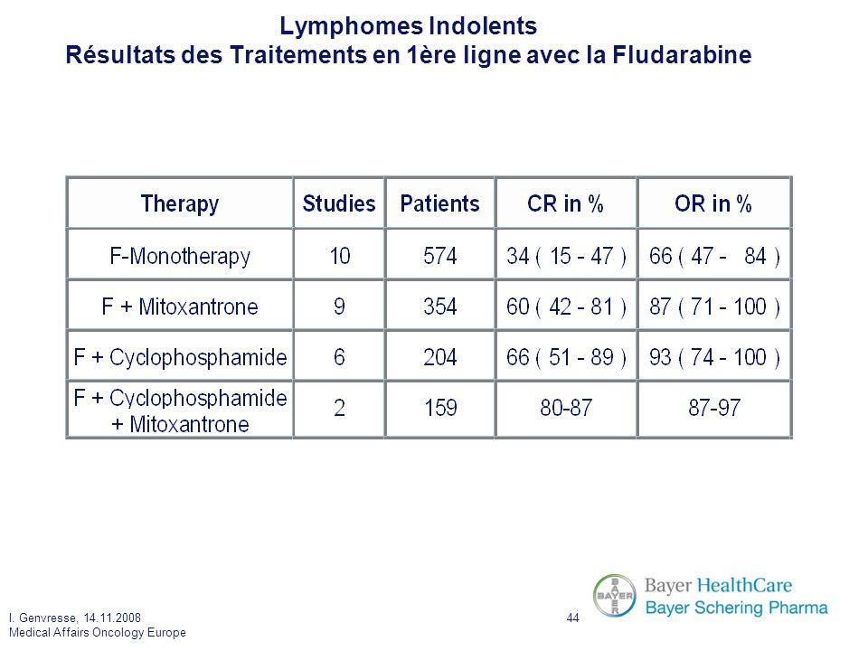 I. Genvresse, 14.11.2008 Medical Affairs Oncology Europe 44 Lymphomes Indolents Résultats des Traitements en 1ère ligne avec la Fludarabine