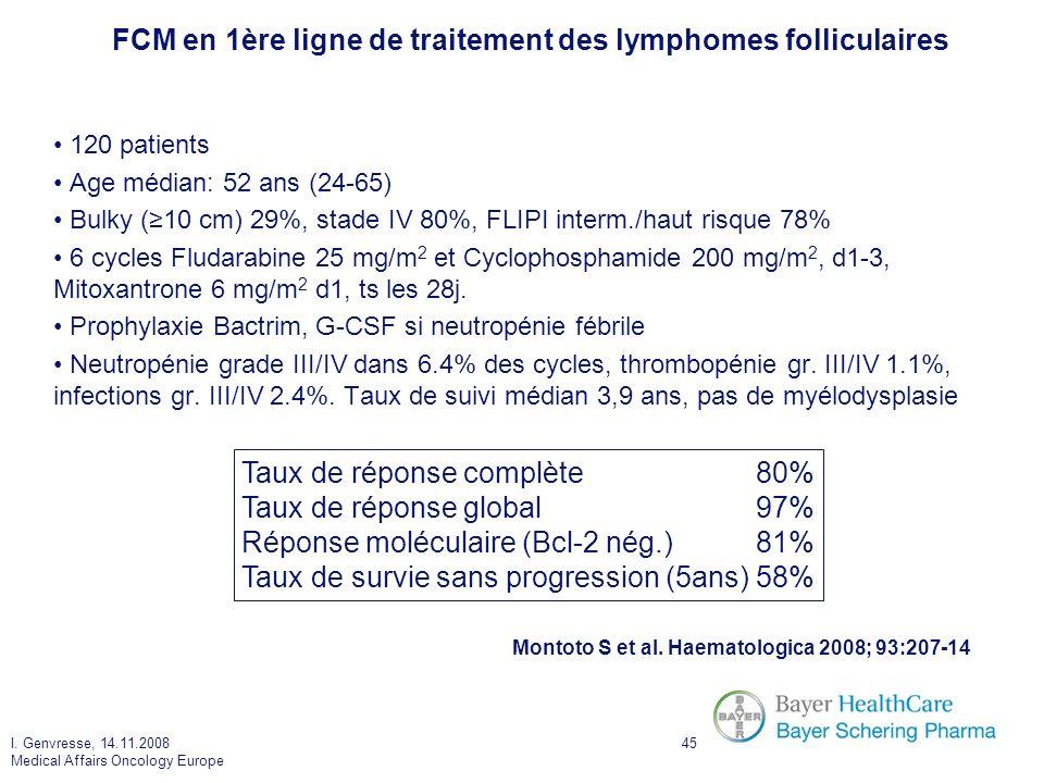 I. Genvresse, 14.11.2008 Medical Affairs Oncology Europe 45 FCM en 1ère ligne de traitement des lymphomes folliculaires 120 patients Age médian: 52 an