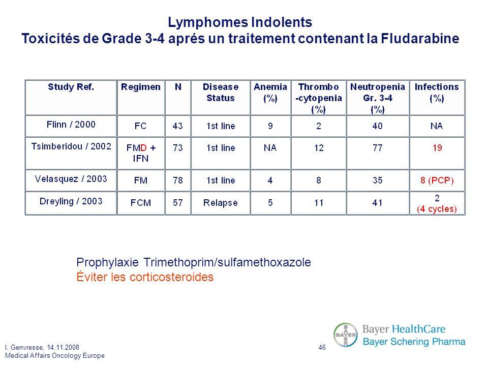 I. Genvresse, 14.11.2008 Medical Affairs Oncology Europe 46 Prophylaxie Trimethoprim/sulfamethoxazole Éviter les corticosteroides Lymphomes Indolents