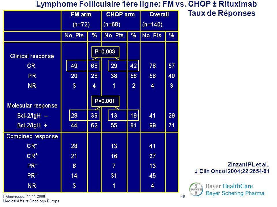 I. Genvresse, 14.11.2008 Medical Affairs Oncology Europe 49 Lymphome Folliculaire 1ère ligne: FM vs. CHOP ± Rituximab Taux de Réponses Zinzani PL et a