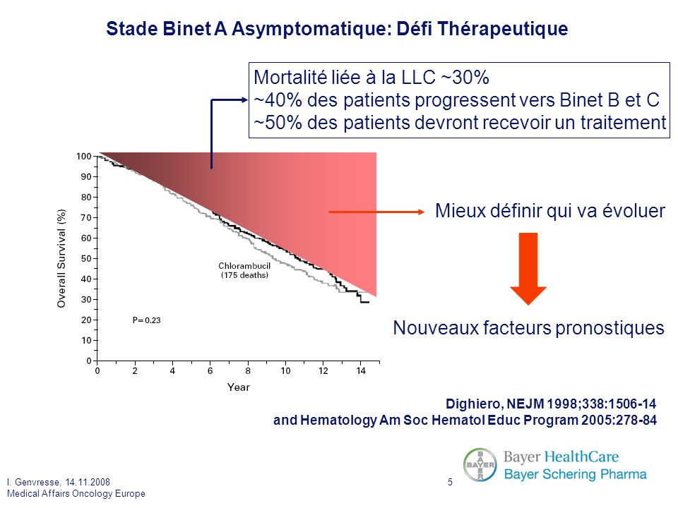I. Genvresse, 14.11.2008 Medical Affairs Oncology Europe 5 Stade Binet A Asymptomatique: Défi Thérapeutique Dighiero, NEJM 1998;338:1506-14 and Hemato