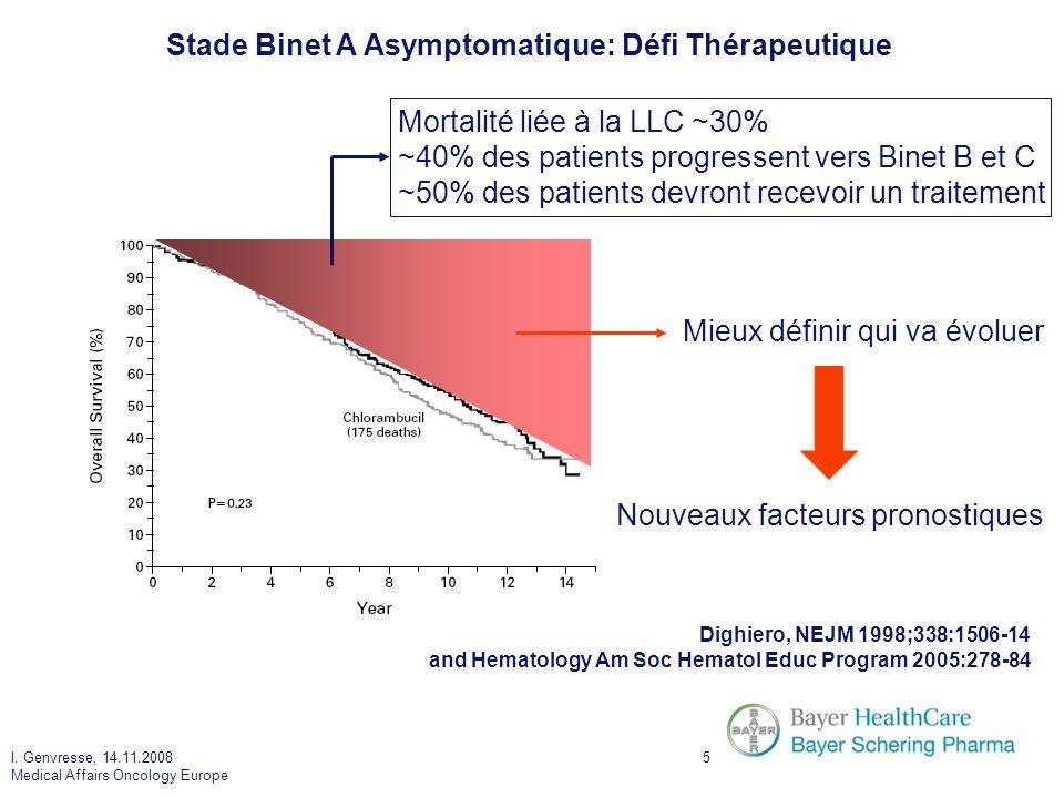 I.Genvresse, 14.11.2008 Medical Affairs Oncology Europe 56 Gallagher CJ, et al.