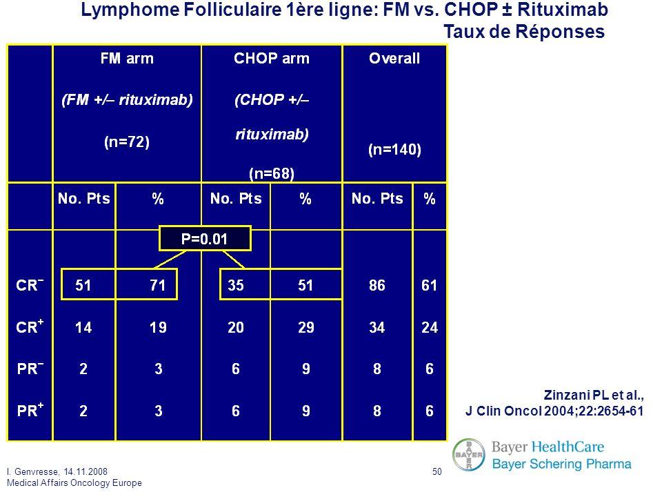 I. Genvresse, 14.11.2008 Medical Affairs Oncology Europe 50 Lymphome Folliculaire 1ère ligne: FM vs. CHOP ± Rituximab Taux de Réponses Zinzani PL et a