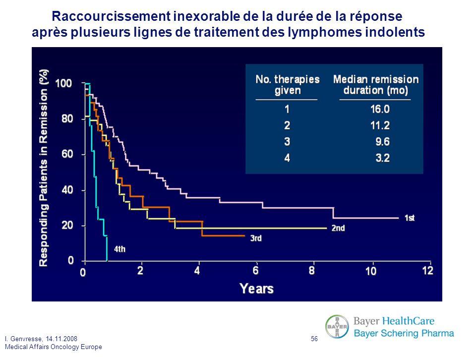 I. Genvresse, 14.11.2008 Medical Affairs Oncology Europe 56 Gallagher CJ, et al. J Clin Oncol. 1986;4:1470-80 Raccourcissement inexorable de la durée