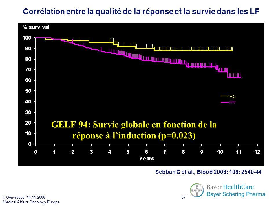 I. Genvresse, 14.11.2008 Medical Affairs Oncology Europe 57 Corrélation entre la qualité de la réponse et la survie dans les LF GELF 94: Survie global