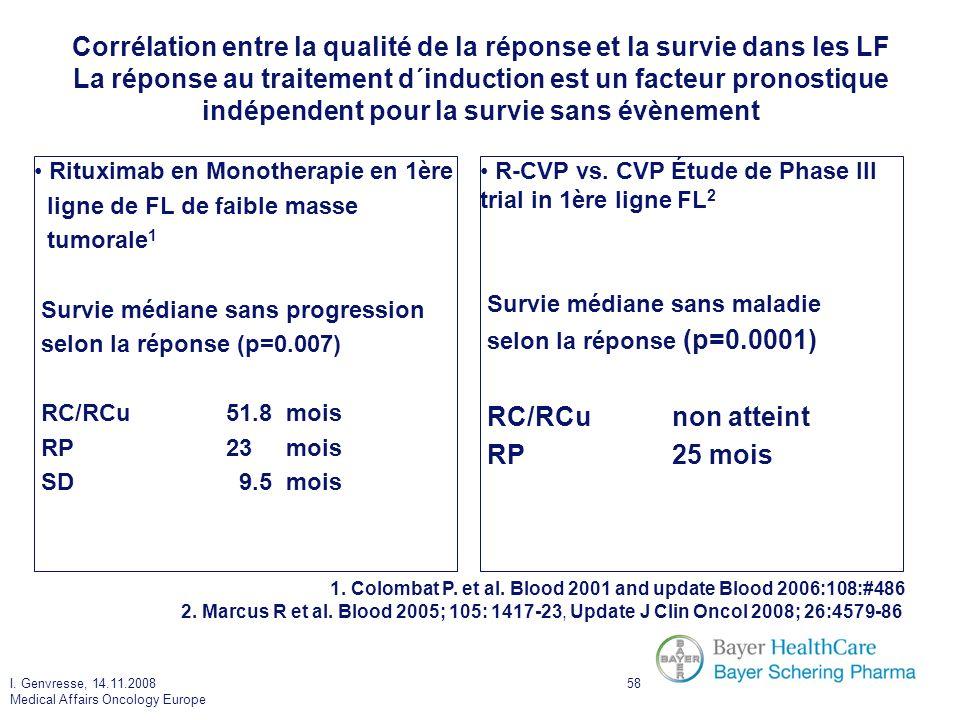 I. Genvresse, 14.11.2008 Medical Affairs Oncology Europe 58 Rituximab en Monotherapie en 1ère ligne de FL de faible masse tumorale 1 Survie médiane sa