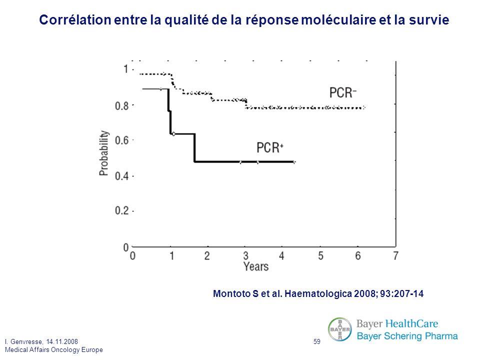 I. Genvresse, 14.11.2008 Medical Affairs Oncology Europe 59 Corrélation entre la qualité de la réponse moléculaire et la survie Montoto S et al. Haema