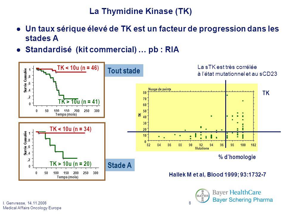 I. Genvresse, 14.11.2008 Medical Affairs Oncology Europe 8 La Thymidine Kinase (TK) Un taux sérique élevé de TK est un facteur de progression dans les