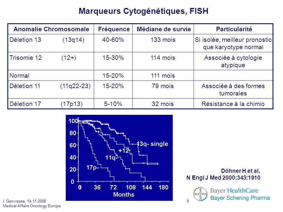 I. Genvresse, 14.11.2008 Medical Affairs Oncology Europe 9 Marqueurs Cytogénétiques, FISH Döhner H et al, N Engl J Med 2000;343:1910 Anomalie Chromoso