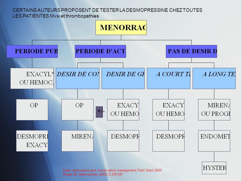 CERTAINS AUTEURS PROPOSENT DE TESTER LA DESMOPRESSINE CHEZ TOUTES LES PATIENTES Mvw et thrombopathies Kadir, hemostasis and menstruation management.Fe