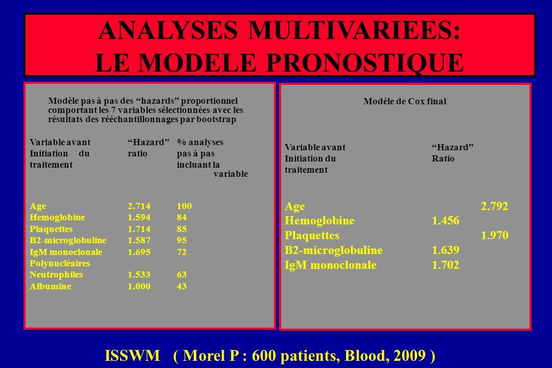ANALYSES MULTIVARIEES: LE MODELE PRONOSTIQUE Modèle pas à pas des hazards proportionnel comportant les 7 variables sélectionnées avec les résultats de