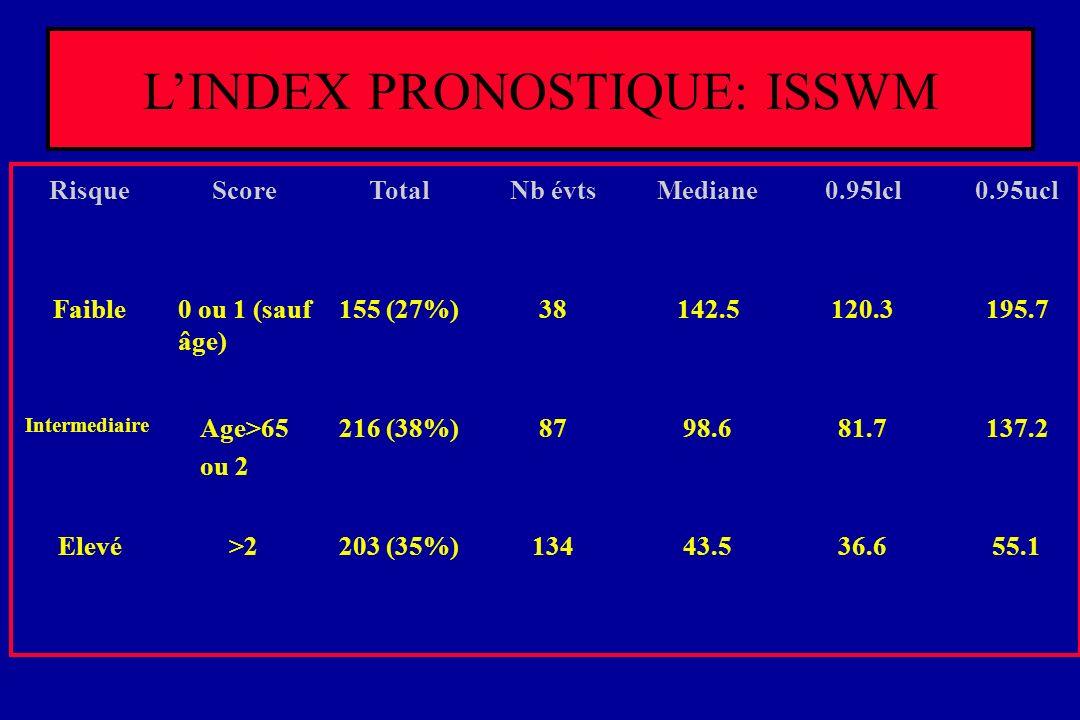 LINDEX PRONOSTIQUE: ISSWM RisqueScoreTotalNb évtsMediane0.95lcl0.95ucl Faible0 ou 1 (sauf âge) 155 (27%)38142.5120.3195.7 Intermediaire Age>65 ou 2 21