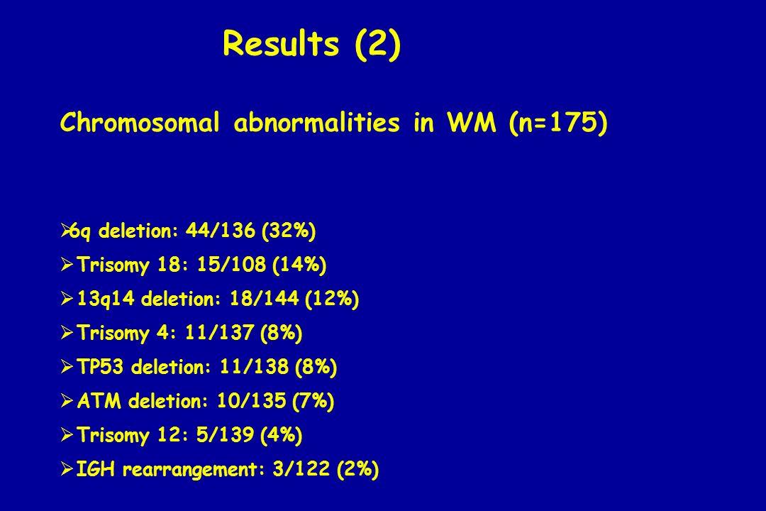 Chromosomal abnormalities in WM (n=175) 6q deletion: 44/136 (32%) Trisomy 18: 15/108 (14%) 13q14 deletion: 18/144 (12%) Trisomy 4: 11/137 (8%) TP53 de