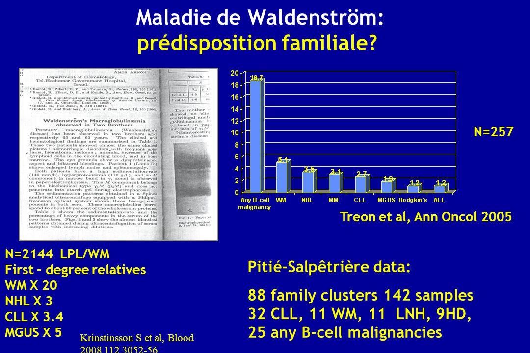 Maladie de Waldenström: prédisposition familiale? N=257 Treon et al, Ann Oncol 2005 N=2144 LPL/WM First – degree relatives WM X 20 NHL X 3 CLL X 3.4 M