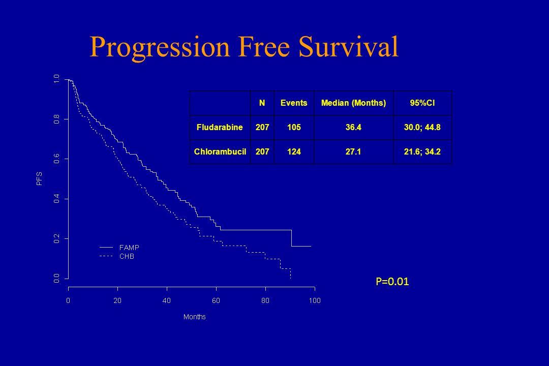 Progression Free Survival P=0.01 NEventsMedian (Months)95%CI Fludarabine20710536.430.0; 44.8 Chlorambucil20712427.121.6; 34.2