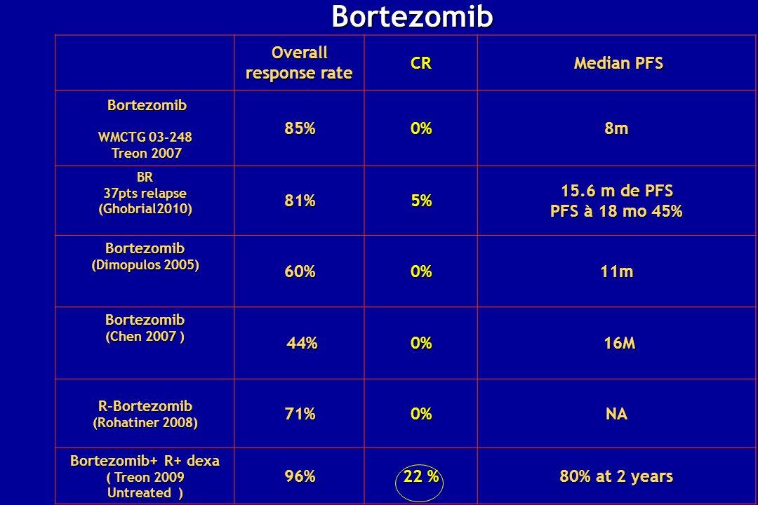 Overall response rate CR Median PFS Median PFS Bortezomib Bortezomib WMCTG 03-248 Treon 2007 Treon 200785%0%8m BR 37pts relapse (Ghobrial2010)81%5% 15
