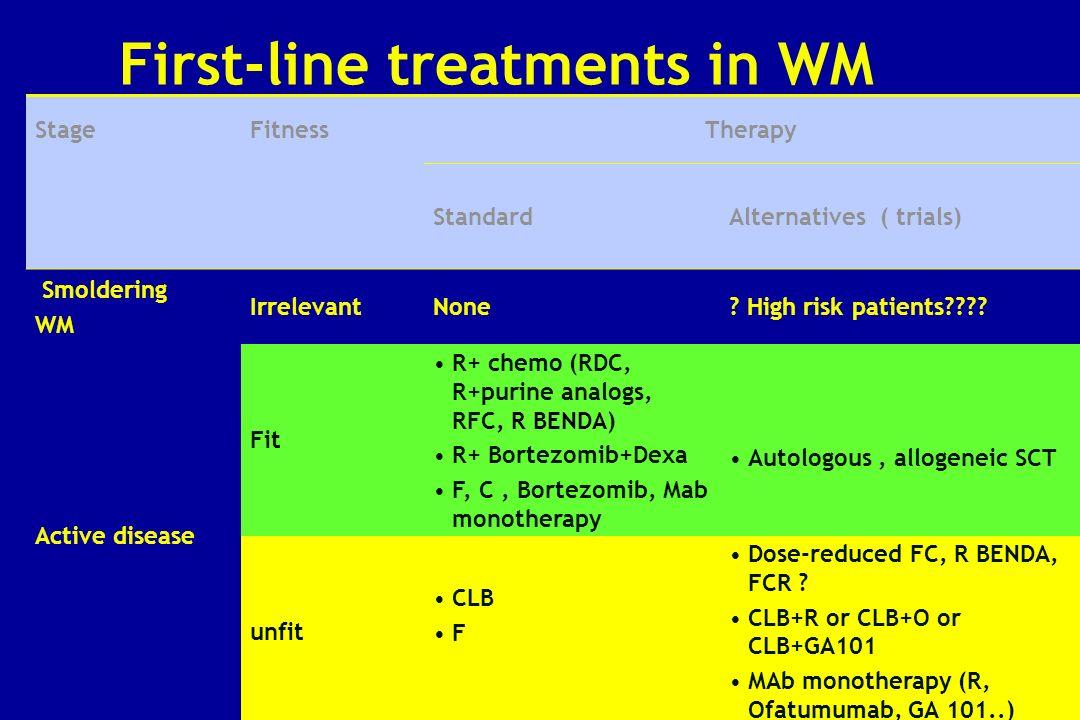 StageFitnessTherapy StandardAlternatives ( trials) Smoldering WM IrrelevantNone? High risk patients???? Active disease Fit R+ chemo (RDC, R+purine ana