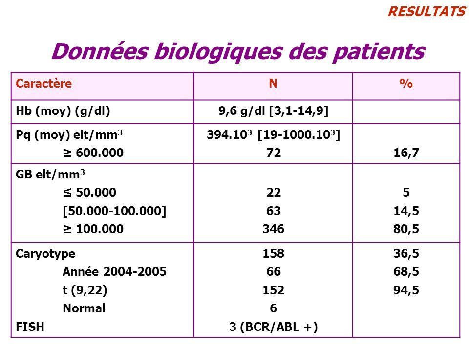 RESULTATS Données biologiques des patients CaractèreN% Hb (moy) (g/dl)9,6 g/dl [3,1-14,9] Pq (moy) elt/mm 3 600.000 394.10 3 [19-1000.10 3 ] 7216,7 GB