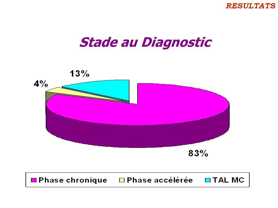 RESULTATS Stade au Diagnostic